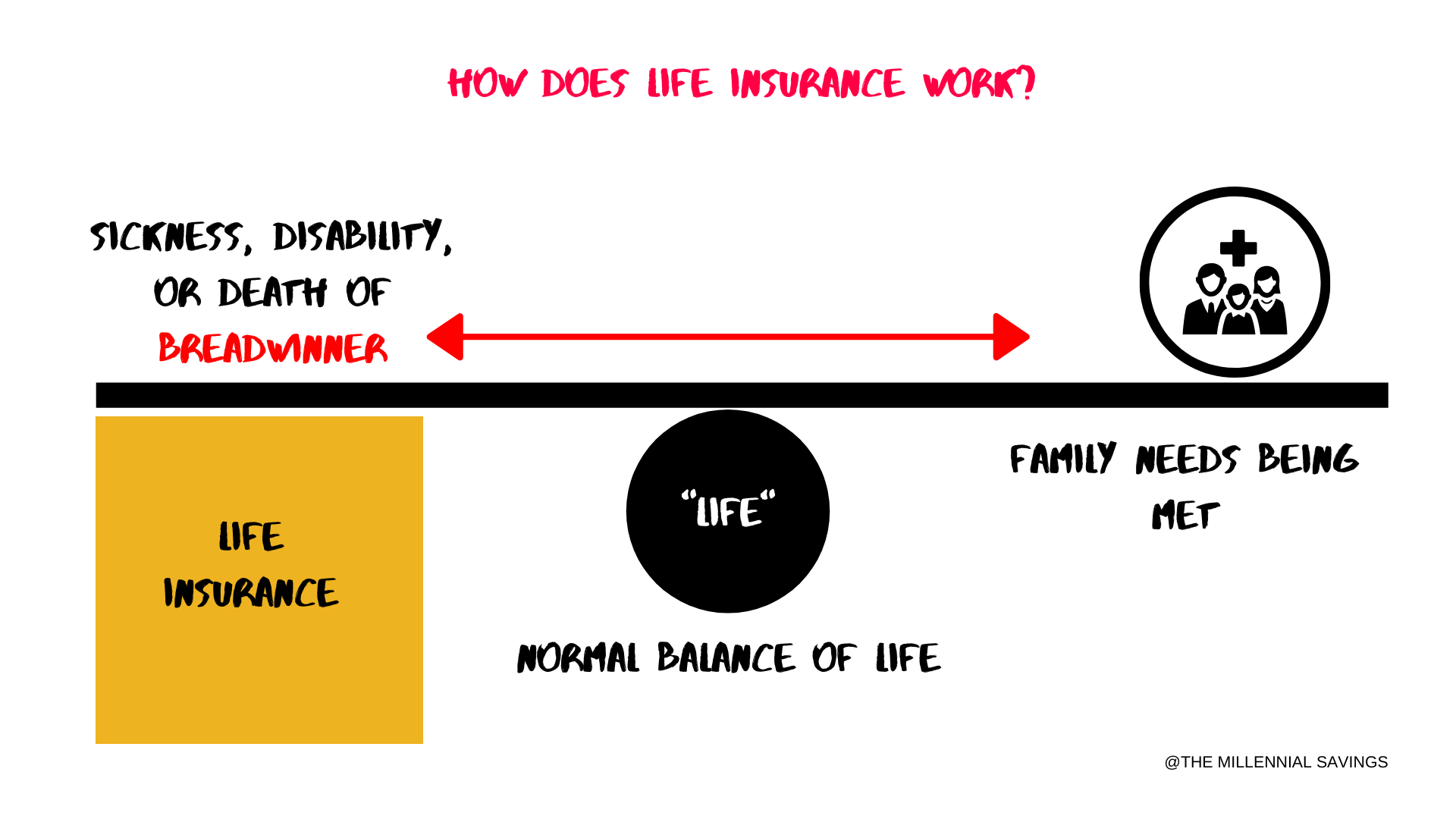 How Life Insurance Works in the Philippines