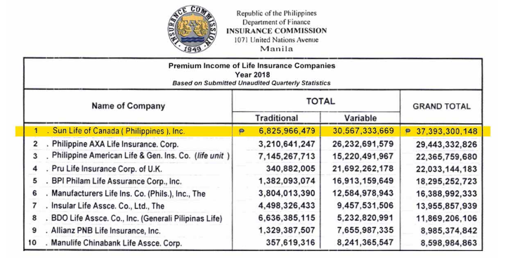Ranking of Life Insurance Companies in the Philippines